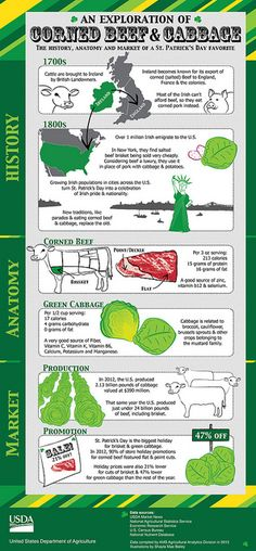 , corned beef and cabbage is synonymous with St. Patrick's Day. But its association with the holiday isn't an Irish tradition. It is a uniquely American tradition, a blending of both history and opportunity. Brisket Flat, Corned Beef Brisket, Cabbage And Potatoes, Corn Beef And Cabbage, Canned Meat, St Patricks Day Food, Growing Mushrooms, Irish Traditions, Irish Recipes