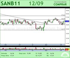 SANTANDER BR - SANB11 - 12/09/2012 #SANB11 #analises #bovespa