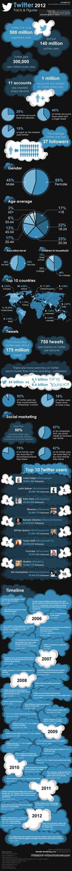 Infográfico revela números estatísticas do twitter em 2012