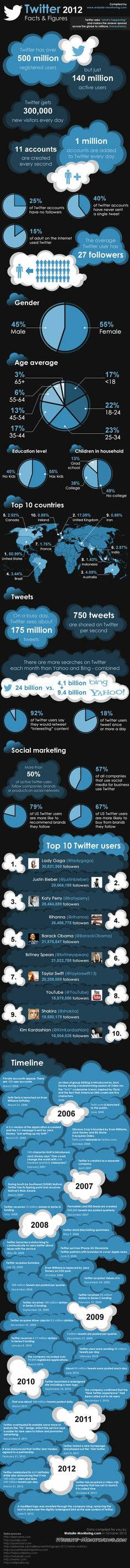 Twitter Report - 2012