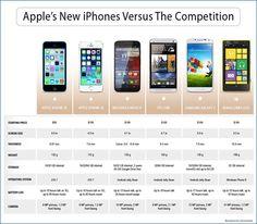 Que toca después de presentar un nuevo iPhone... las comparaciones con la competencia #iphone5c #iphone5s #MotoX, Htc One, Samsung Galaxy S y el Nokia Lumia 1020