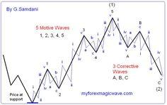 http://myforexmagicwave.com/wp-content/uploads/2012/10/Elliott-SubWaves3.jpg