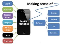 Basic Tips to Deploy Mobile Marketing Strategies