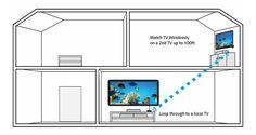 newegg: (Deutsch)Wie Drahtlose-TV zu übertragen?