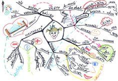 Článek - Myšlenkové mapy - Jdeme do školy Lidl, Teaching English, Bullet Journal, Education, School, Literatura, Psychology, Onderwijs, Learning