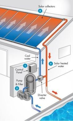 Swimming Pool Solar Panels: Diagram of a pool solar panel system Pool Solar Panels, Solar Roof, Solar Energy Panels, Best Solar Panels, Piscine Diy, Swimming Pool Heaters, Solar Water Heater, Water Heating, Swimming Pool Construction