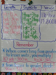 Converting Measurements Anchor Charts