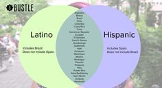 This Video Sorts Out the Simple Difference Between The Terms Hispanic, Latino, And Spanish Spanish Basics, Ap Spanish, Spanish Culture, Spanish Lessons, Learn Spanish, Spanish Heritage, Spanish Humor, Spanish Teacher, Spanish Classroom
