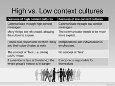 high and low context culture essay High-context and low-context no culture uses low-context communication styles high-context communication systems are the extreme opposite of low-context.