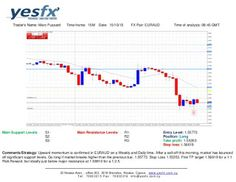 Forex - YESFX Global : EUR/AUD Technical Analysis
