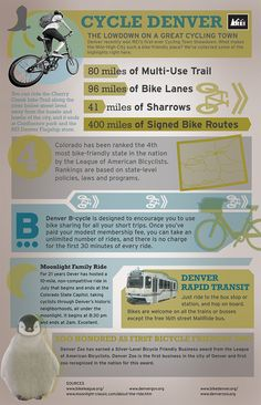 Live in the #Denver area? Get your 30 minutes of activity in by biking. Here's why the city is such a great biking town. #COgetmovin