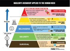 Can Maslow's Hierarchy Of Needs Help Explain Employee Engagement? #infographic