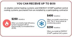 """The Air Conditioner Rebates in Ontario will be changing to eliminate lower SEER rating eligibility. The IESO """"Independent Electricity System Operator"""" will be removing the CAC system incentives for certain SEER ratings. Currently Cac incentives are available for SEER 14.5 and higher, however this will end on June 28th, 2017 . A new Air Conditioner Rebates program will be starting as of July 1st, 2017.  The Heating, Refrigeration and Air Conditioning Institute (HRAI) recently announced an…"""