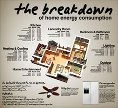 Lowering energy-bills is on every home-owner's mind. To do this you must be aware of the energy consumption of your house. Below is a nice infographic which beautifully breaks down the energy consumption of an average home: Source As much … Heating And Cooling Units, Electricity Usage, Homemade Generator, Green Revolution, Sustainable Energy, Sustainable Design, Kitchen Units, Energy Consumption, Energy Technology