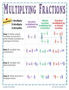 One glance helps kids remember the key steps in multiplying fractions. This wall chart will help avoid confusion when learning this critical math skill. Math Skills, Math Lessons, Math Tips, Math Hacks, Algebra, Calculus, Math Resources, Math Activities, Fraction Activities