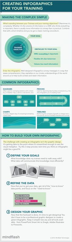 Training With Infographics [Infographic]