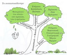 Τα πρωτάκια 1: Ουσιαστικά (Δέντρο) Greek Language, Second Language, Environmental Education, Writing Skills, First Grade, Speech Therapy, Grammar, Back To School, Classroom