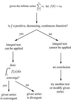 Series - Integral Test
