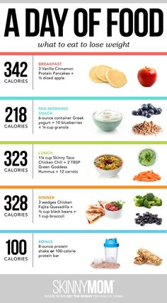 Follow this one-day guide to jumpstart your weight loss!