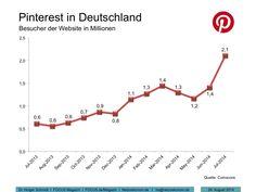 """Rückenwind für Jan Honsel, den neuen Deutschland-Chef des US-Bildernetzwerkes Pinterest: Seit dem vergangenen Sommer hat sich die Zahl der Website-Besucher hierzulande schon von 600 000 auf 2,1 Millionen erhöht, hat das Marktforschungsunternehmen Comscore ausgerechnet. """"Auf Sicht wollen wir die Nummer Zwei unter den sozialen Netzwerken in Deutschland werden"""", sagte Honsel dem FOCUS."""