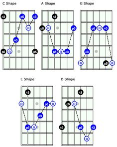 Unlock the Fretboard with the CAGED System Guitar Chords And Scales, Guitar Strumming, Guitar Chords Beginner, Guitar Chords For Songs, Music Chords, Jazz Guitar, Guitar For Beginners, Music Theory Guitar, Music Guitar