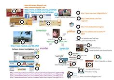 Mi PLE (interactivo) Eva Garea Traba