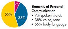 3 Communication Fundamentals for #Leadership