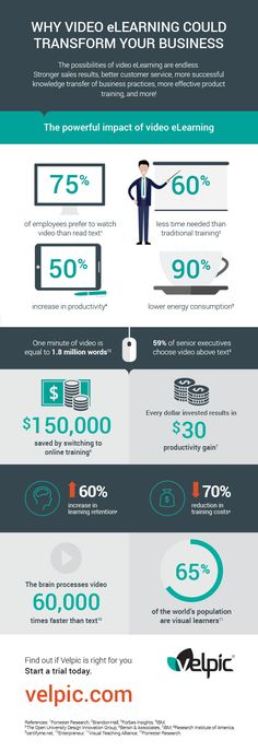 Why Video eLearning Could Transform Your Business Infographic - http://elearninginfographics.com/video-elearning-business-infographic/