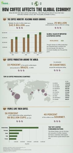 There's a lot of information about coffee packed into this simple infographic by Mint.com. A quick glance tells us that most of the world's coffee comes from Brazil, and that despite the reputations of both Italy and France, it's the U.S. that leads the world in coffee consumption.