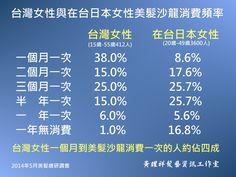 台灣女性每次到美髮沙龍平均消費次數