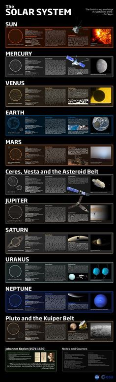 Our Solar System.