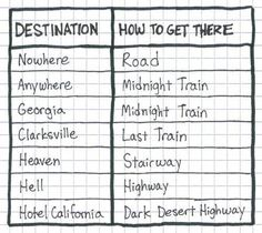 Handy guide to numerous popular destinations.