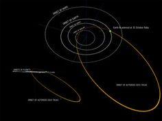 Am 11 Oktober-Der Asteroid Halloween wird die Erde in einer Entfernung von lediglich 480.000 Kilometer passieren. Das ist zwar weiter weg als der Mond, gemessen an im Weltall üblichen Entfernungen aber ziemlich nah. Das Objekt rast mit etwa 35 Kilometern pro Sekunde (relativ zur Erde) durch den Weltraum, was schneller ist als die typische Geschwindigkeit von Asteroiden, die der Erde nahekommen.
