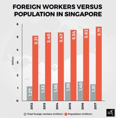 Foreign workers versus population in Singapore Diversity, Singapore, Bar Chart, Innovation, Industrial, Marketing, Education, Bar Graphs, Industrial Music