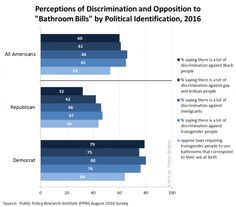 """Perceptions of Discrimination and Opposition to """"Bathroom Bills"""" by Political Identification, 2016 Source: Public Policy Research Institute, August 2016 Survey Social Science Project, Difference Of Opinion, Democrats And Republicans, Public Bathrooms, Research Institute, University Of Minnesota, Political Party, Us History"""