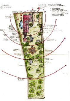 permaculture design using zones