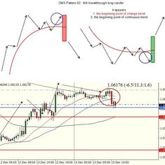 Elliott wave theory is one of the most exciting of all technical analysis tools. Once you see how this works, it will change the way you trade forever. Long Candles, Wave Theory, Stock Trading Strategies, Learn Forex Trading, Trading Quotes, Stock Charts, Technical Analysis, How To Get Rich, Stock Market