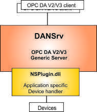 OPC DA #opc, #net #server, #opc #toolkit, #opc #da, #vb.net #opc #server, #c# #opc #server http://fitness.nef2.com/opc-da-opc-net-server-opc-toolkit-opc-da-vb-net-opc-server-c-opc-server/  # The OPC DA .NET Server Toolkit (DANSrv) has an OPC DA V2.05 and V3.0 compliant generic server and a .NET customization assembly (NSPlugin.dll). No COM programming is required. The server customization for a particular application is done in the .NET customization assembly. Many VB.NET and C# samples are…
