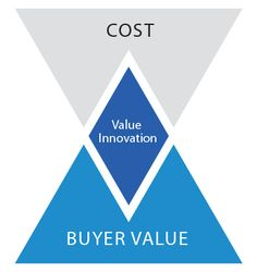 Value innovation is the cornerstone of blue ocean strategy. It is about the simultaneous pursuit of differentiation and low cost.