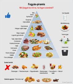 Weight Loss Nutrition Pyramid - Weight Loss Diet - What to eat and what not to eat . Nutrition Pyramid, Nutrition Plans, Health And Nutrition, Helathy Food, Watermelon Nutrition Facts, Healthy Potatoes, Health Eating, Asmr, Healthy Tips