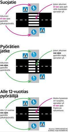 Pyöräilijän suojatiesääntö. Helsingin Sanomat.