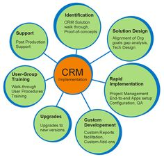 customer relationship management and different types of crm software