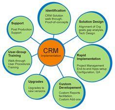 Customer Relationship Management : A 7 Step Methodology #CRM