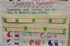 Benchmarks fractions anchor chart