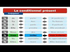 [Learn French] The conditional tenses