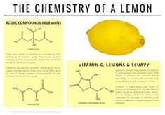 The chemistry behind the sour taste of lemons and their antiscorbutic…