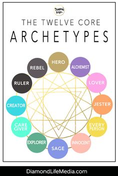 The Twelve Core Archetypes Creative Writing Tips, Book Writing Tips, Writing Resources, Writing Help, Writing Skills, Picture Writing Prompts, Editing Writing, Writing Process, Writing Ideas