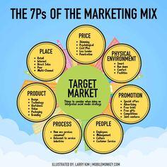 Inbound Marketing, Marketing Digital, Marketing Online, Social Media Marketing Business, Sales And Marketing, Internet Marketing, Affiliate Marketing, Content Marketing, Marketing Logo