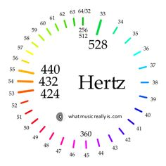 The Sacred Sounds Scale: Harmonizing 424 and 440 Hz into a Single Tuning. There is one tuning in which the frequencies 424 and 440 Hz can peacefully coexist. The scale. Bo Constantinsen what music really is .com for ElectroD Sound Music Math, Solfeggio Frequencies, Spirit Science, Sound Healing, Brain Waves, Music Therapy, Sound Waves, Sacred Geometry, Knowledge