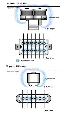 Find This Pin And More On Guitar Building Techniques Tutorial What Pickups